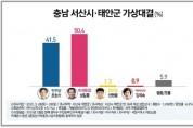 서산·태안 총선 여론조사 성일종 50.4%,조한기 41.5%